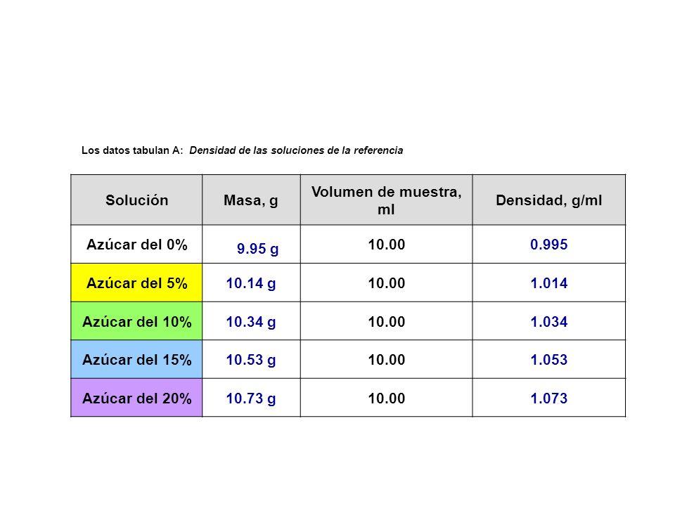9.95 g Solución Masa, g Volumen de muestra, ml Densidad, g/ml