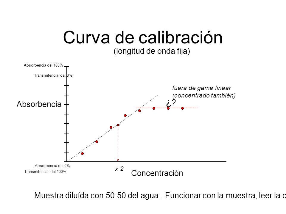 Curva de calibración Transmitencia del 0% ¿ Absorbencia del 0%
