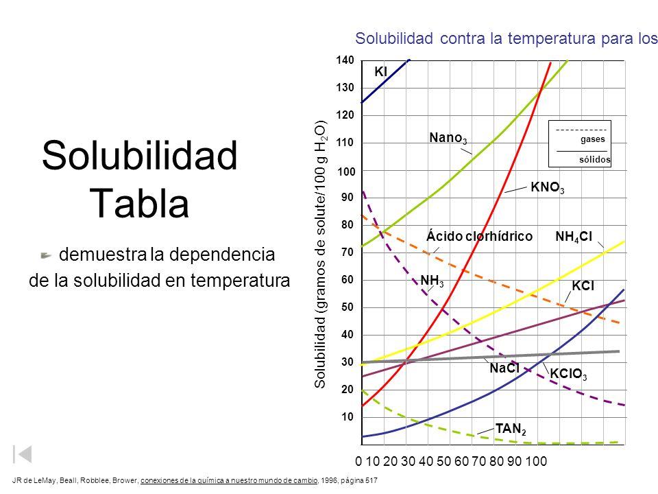 Solubilidad Tabla de la solubilidad en temperatura