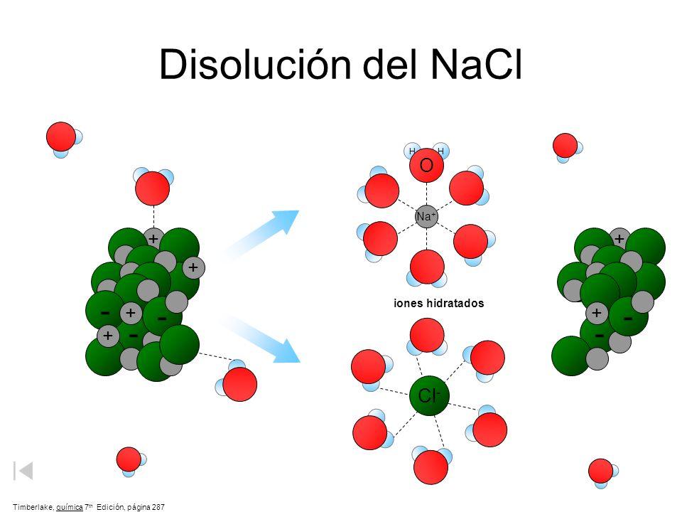 Disolución del NaCl - - - O + + + + Cl- Na+ iones hidratados H