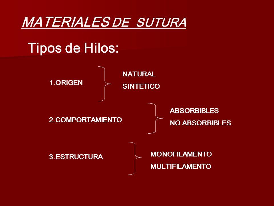 MATERIALES DE SUTURA Tipos de Hilos: NATURAL SINTETICO 1.ORIGEN