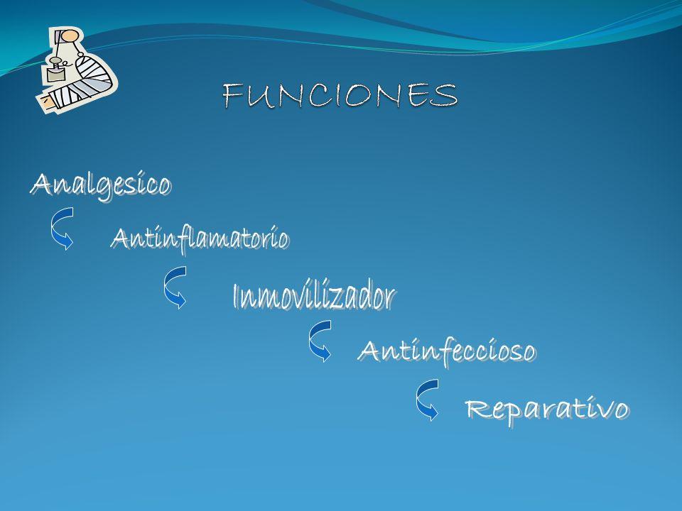 FUNCIONES Analgesico Antinflamatorio Inmovilizador Antinfeccioso