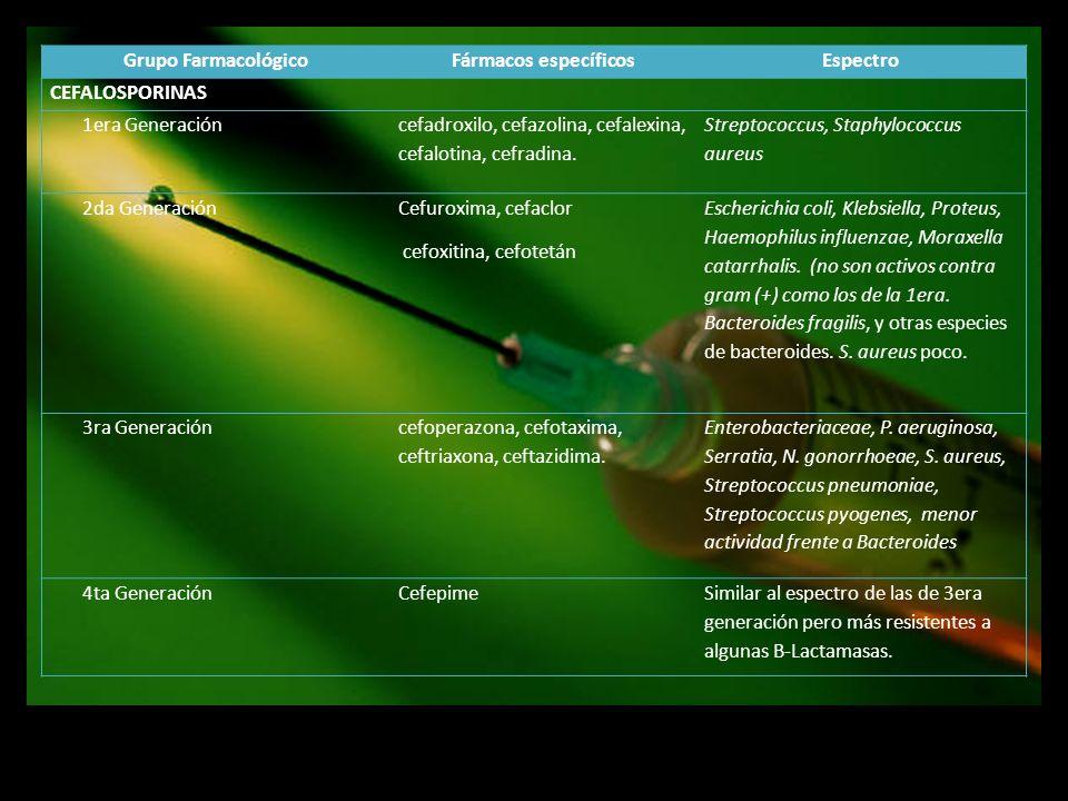 Grupo Farmacológico Fármacos específicos. Espectro. CEFALOSPORINAS. 1era Generación. cefadroxilo, cefazolina, cefalexina, cefalotina, cefradina.