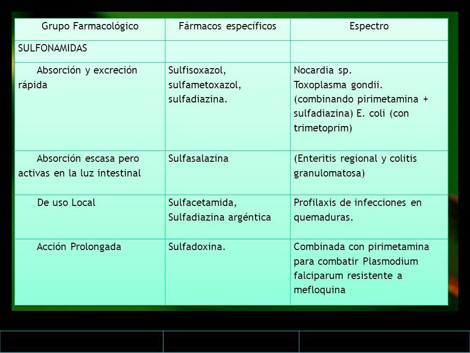 Grupo Farmacológico Fármacos específicos. Espectro. SULFONAMIDAS. Absorción y excreción rápida. Sulfisoxazol, sulfametoxazol, sulfadiazina.