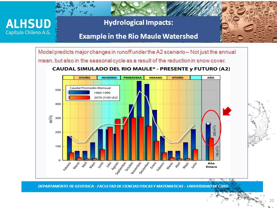 Hydrological Impacts: Example in the Rio Maule Watershed