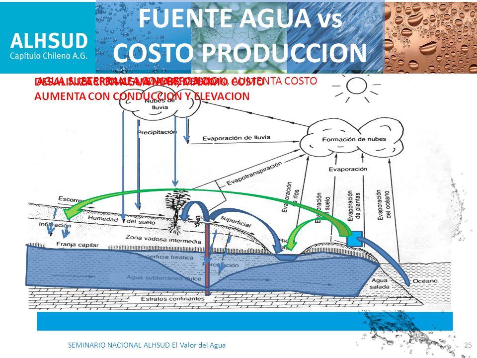 FUENTE AGUA vs COSTO PRODUCCION