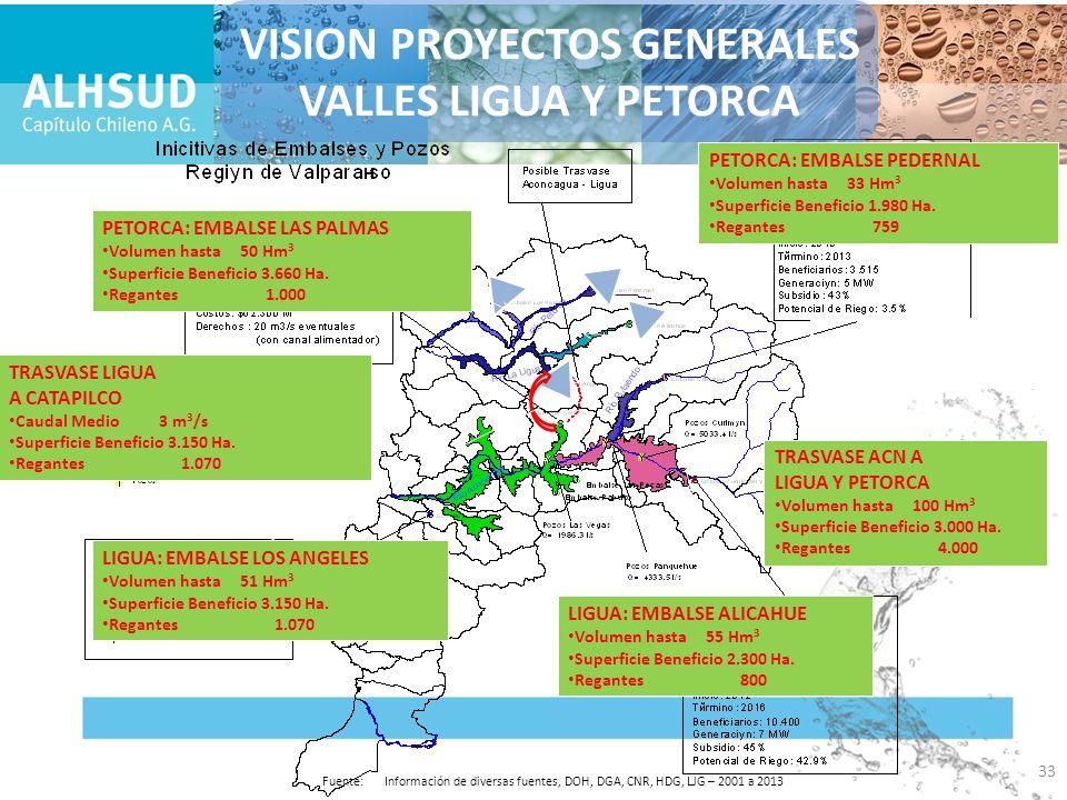 VISION PROYECTOS GENERALES VALLES LIGUA Y PETORCA