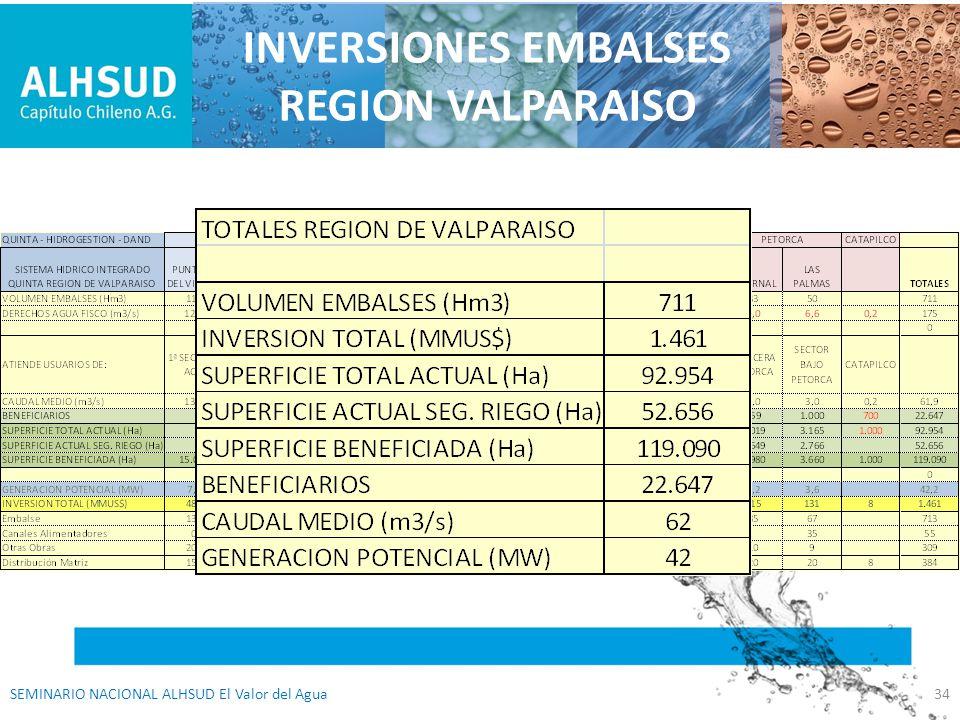INVERSIONES EMBALSES REGION VALPARAISO