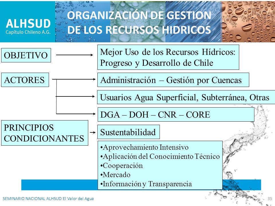 ORGANIZACIÓN DE GESTION DE LOS RECURSOS HIDRICOS