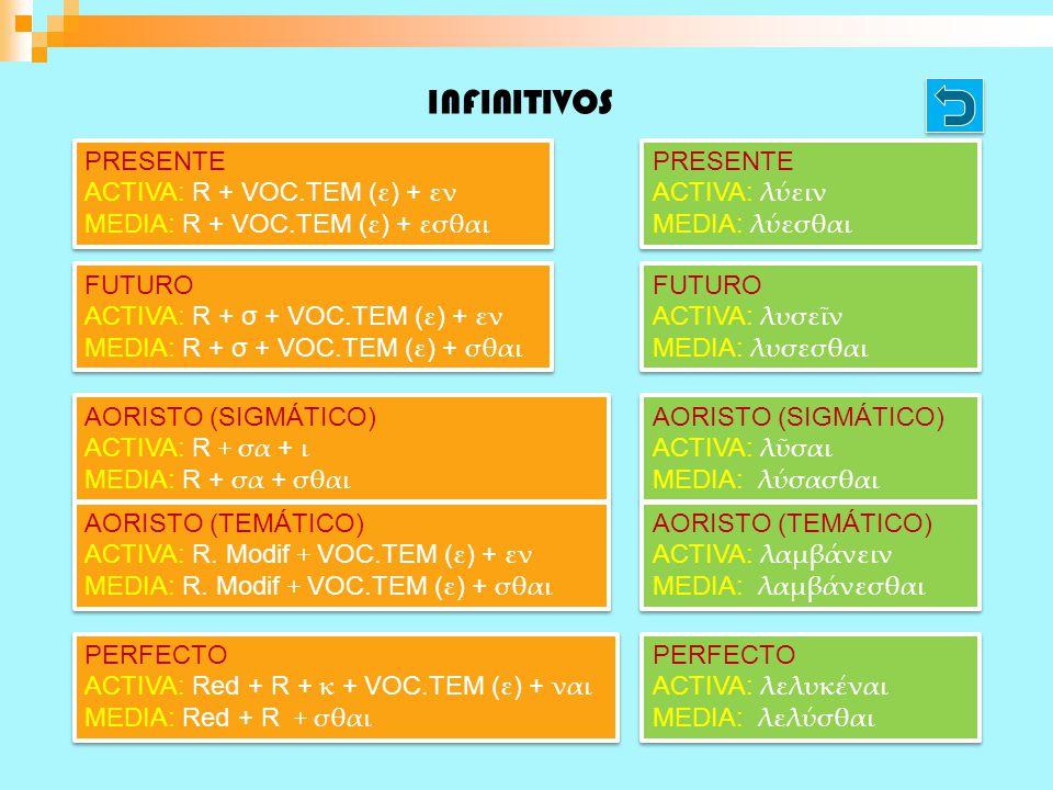 INFINITIVOS PRESENTE ACTIVA: R + VOC.TEM (ε) + εν