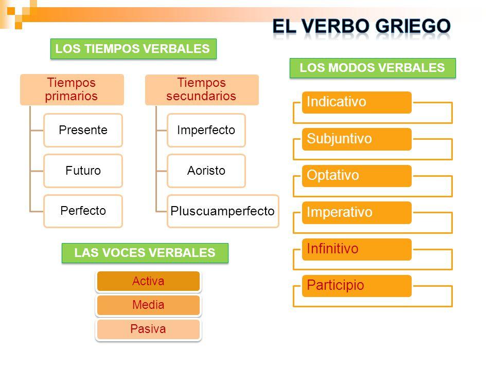 El verbo griego Indicativo Subjuntivo Optativo Imperativo Infinitivo