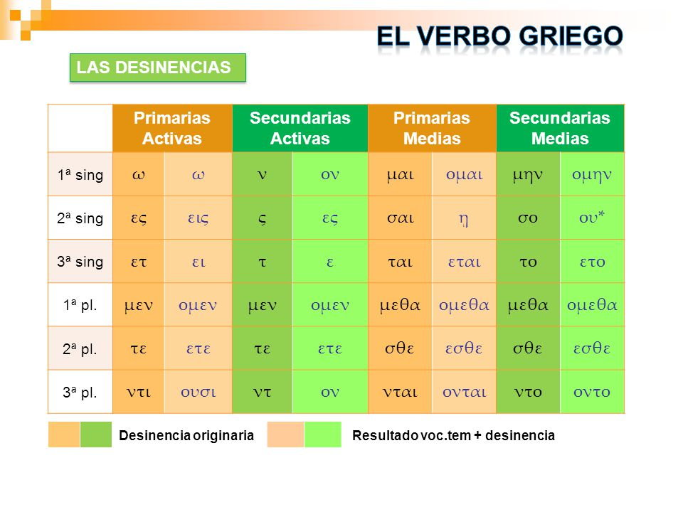 El verbo griego LAS DESINENCIAS Primarias Activas Secundarias Activas