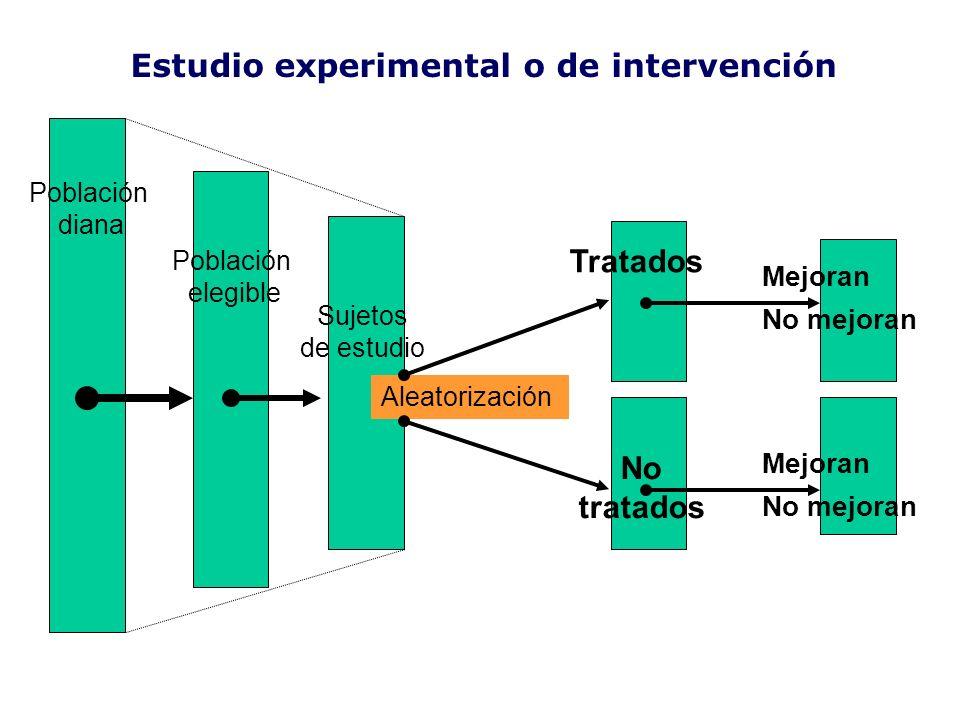 Estudio experimental o de intervención