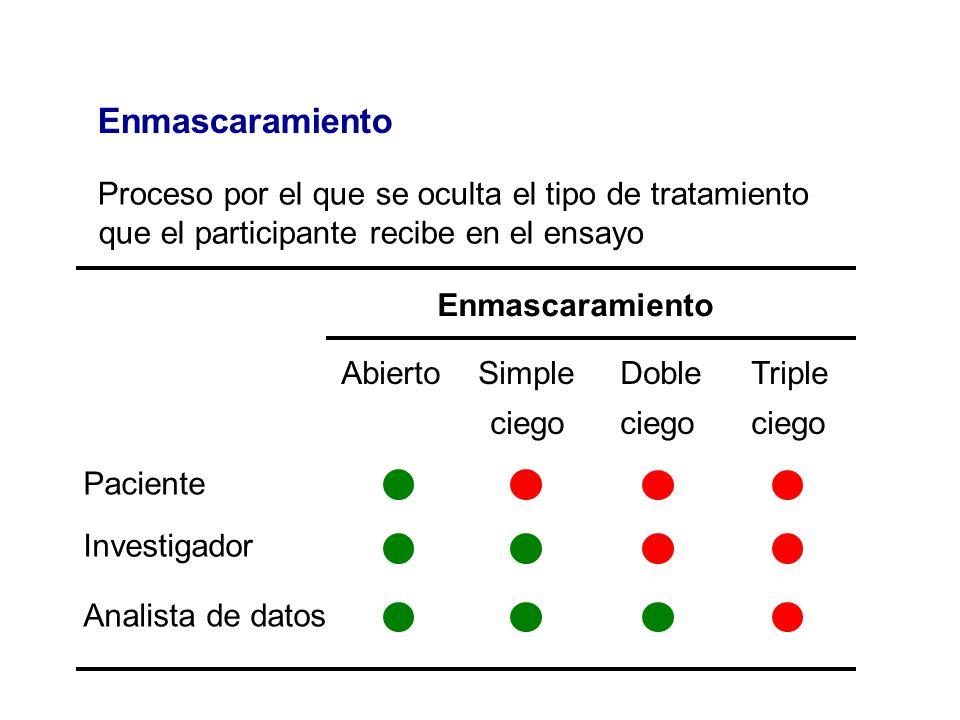 Enmascaramiento Proceso por el que se oculta el tipo de tratamiento que el participante recibe en el ensayo.