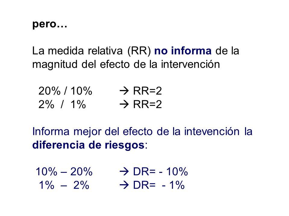 pero… La medida relativa (RR) no informa de la magnitud del efecto de la intervención. 20% / 10%  RR=2.