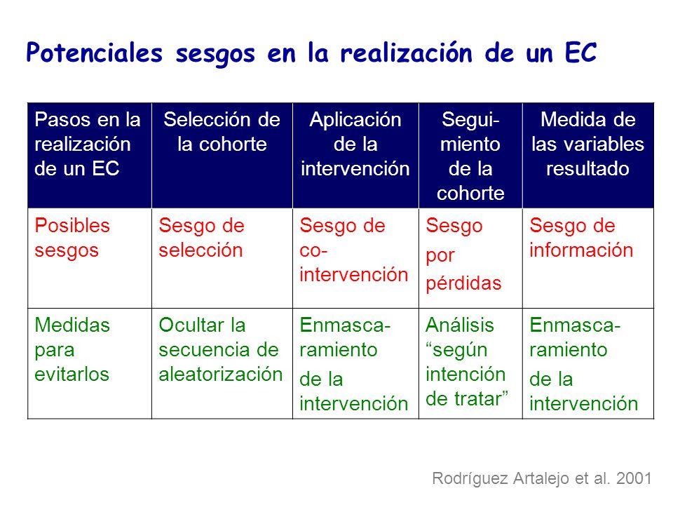 Potenciales sesgos en la realización de un EC