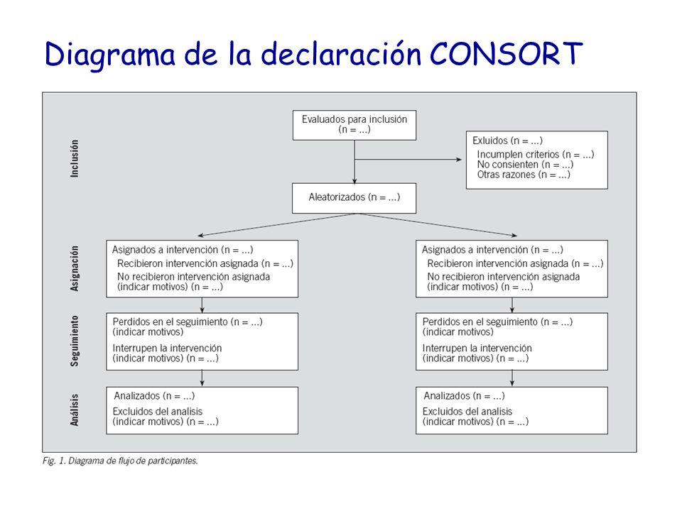 Diagrama de la declaración CONSORT