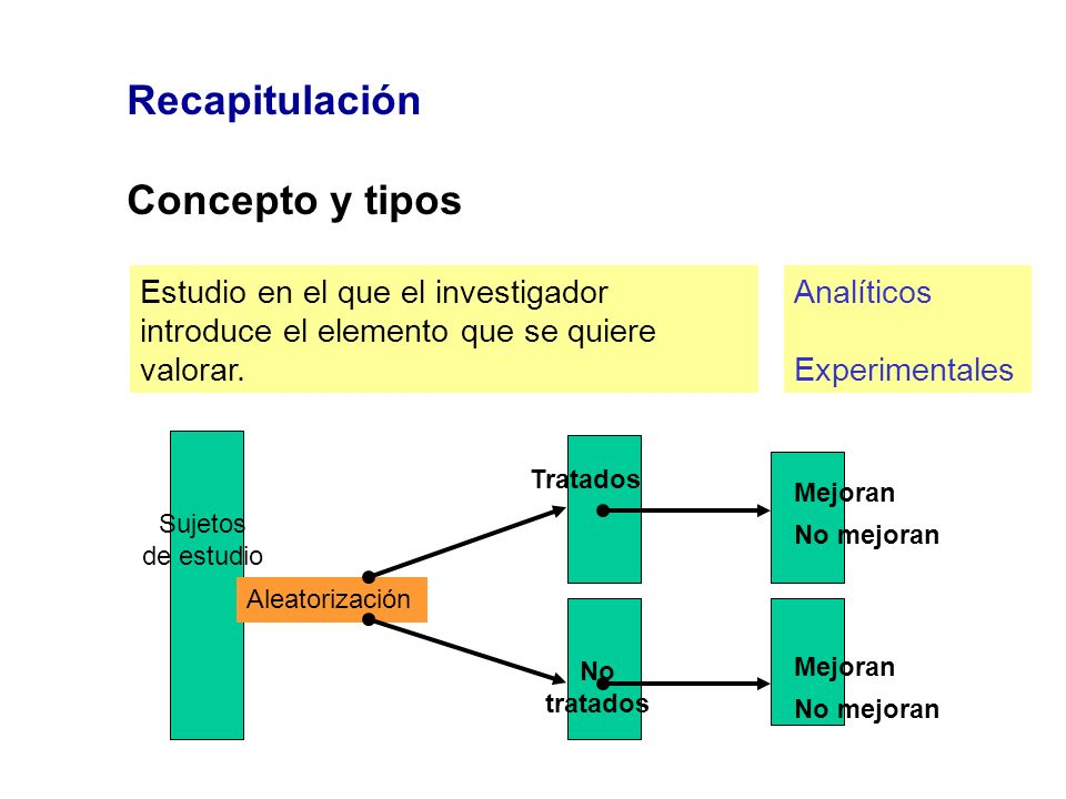 Recapitulación Concepto y tipos