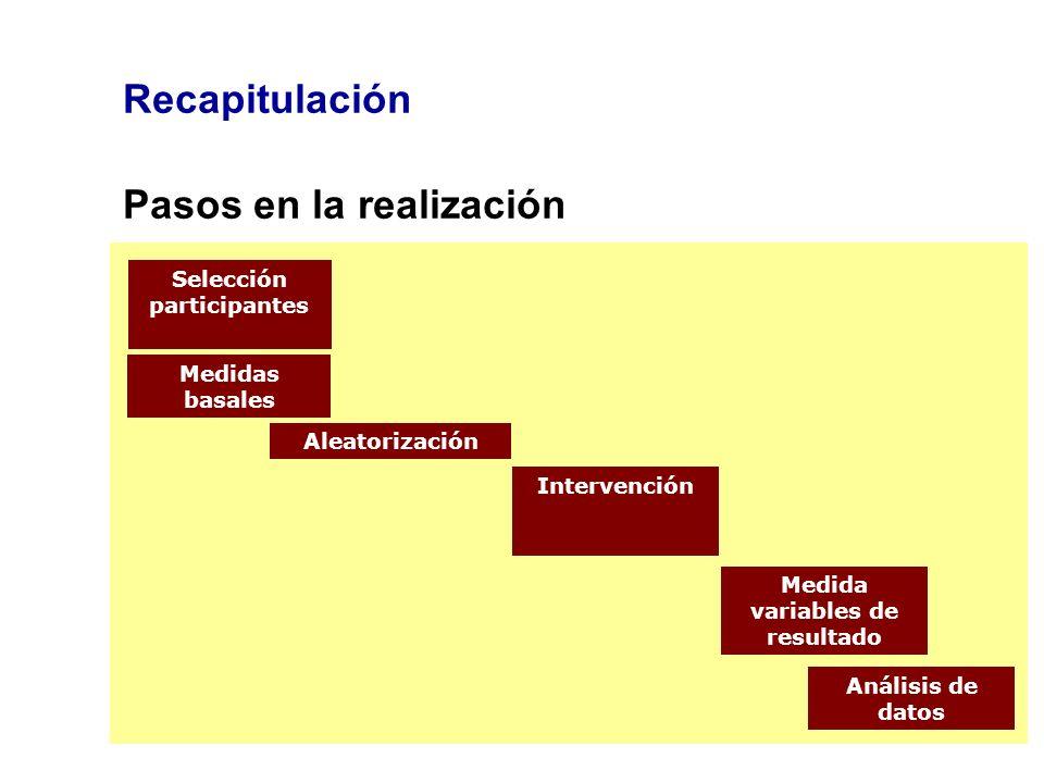Selección participantes Medida variables de resultado