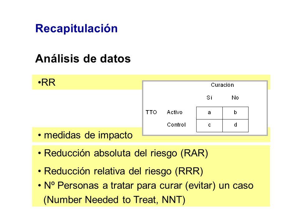 Recapitulación Análisis de datos RR medidas de impacto
