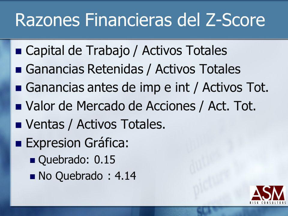 Razones Financieras del Z-Score