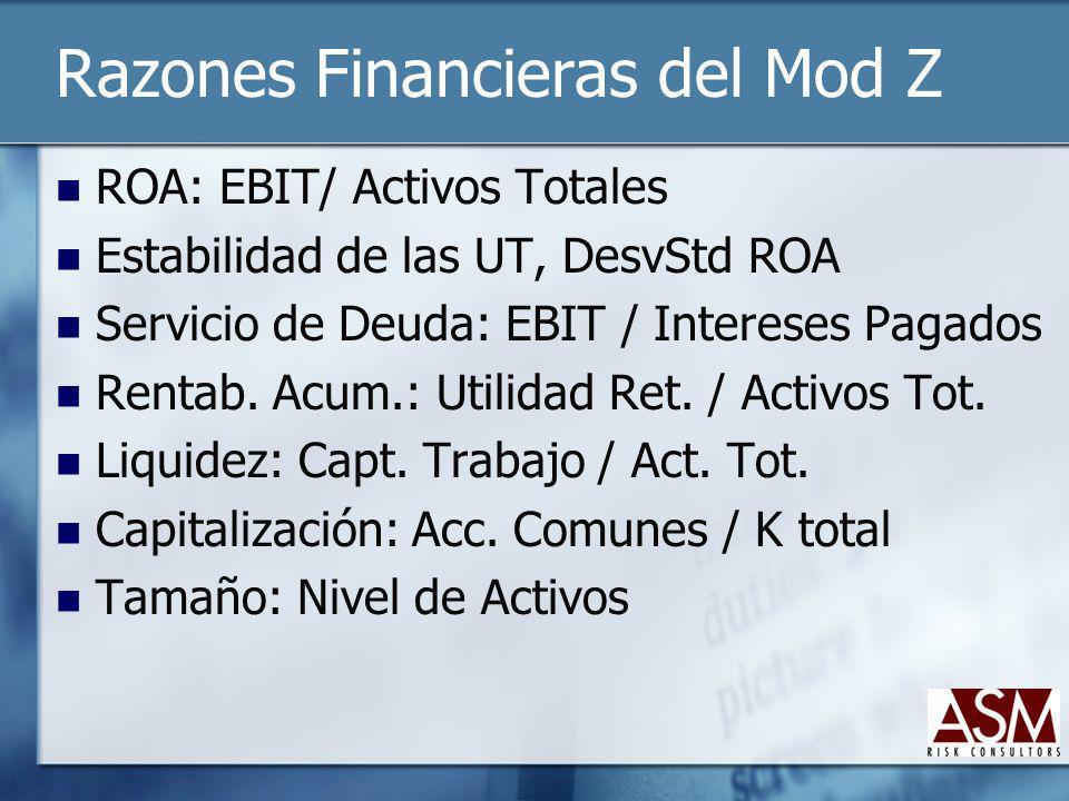 Razones Financieras del Mod Z
