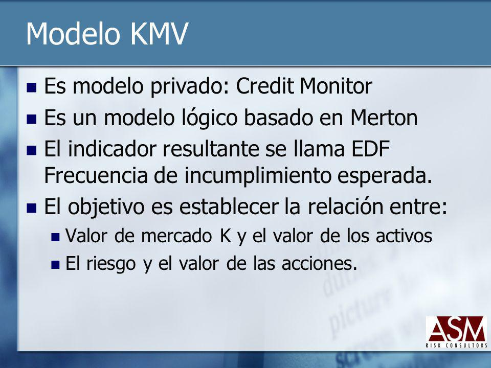 Modelo KMV Es modelo privado: Credit Monitor