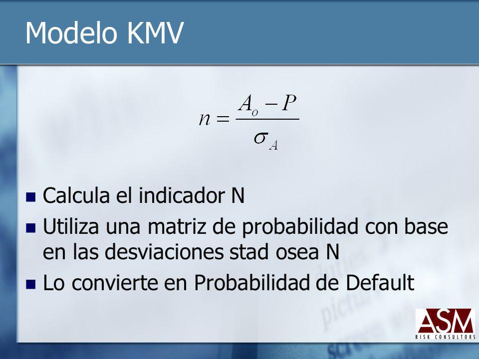 Modelo KMV Calcula el indicador N