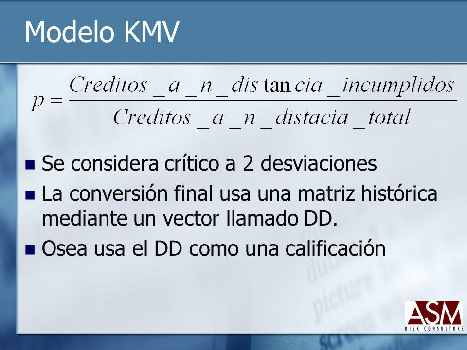 Modelo KMV Se considera crítico a 2 desviaciones