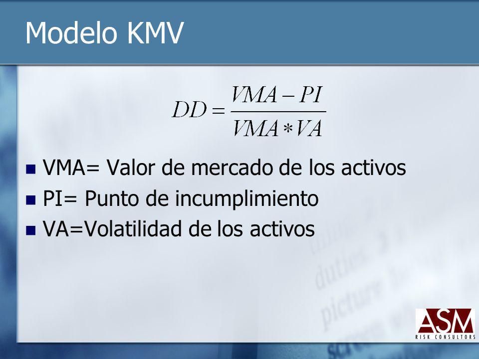 Modelo KMV VMA= Valor de mercado de los activos