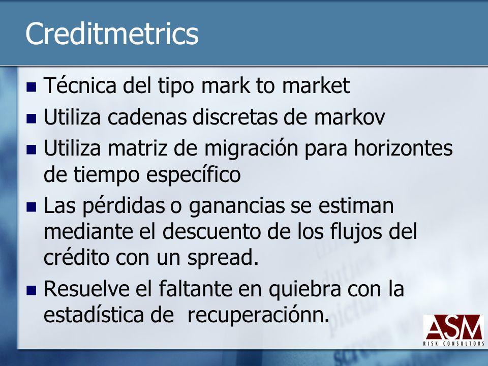 Creditmetrics Técnica del tipo mark to market