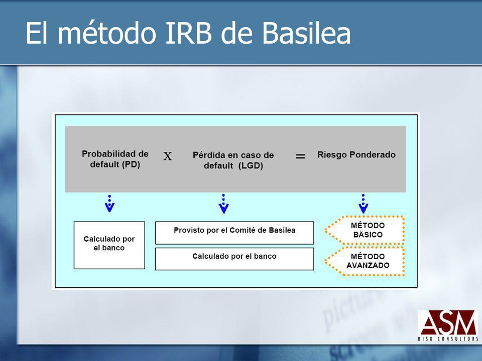El método IRB de Basilea