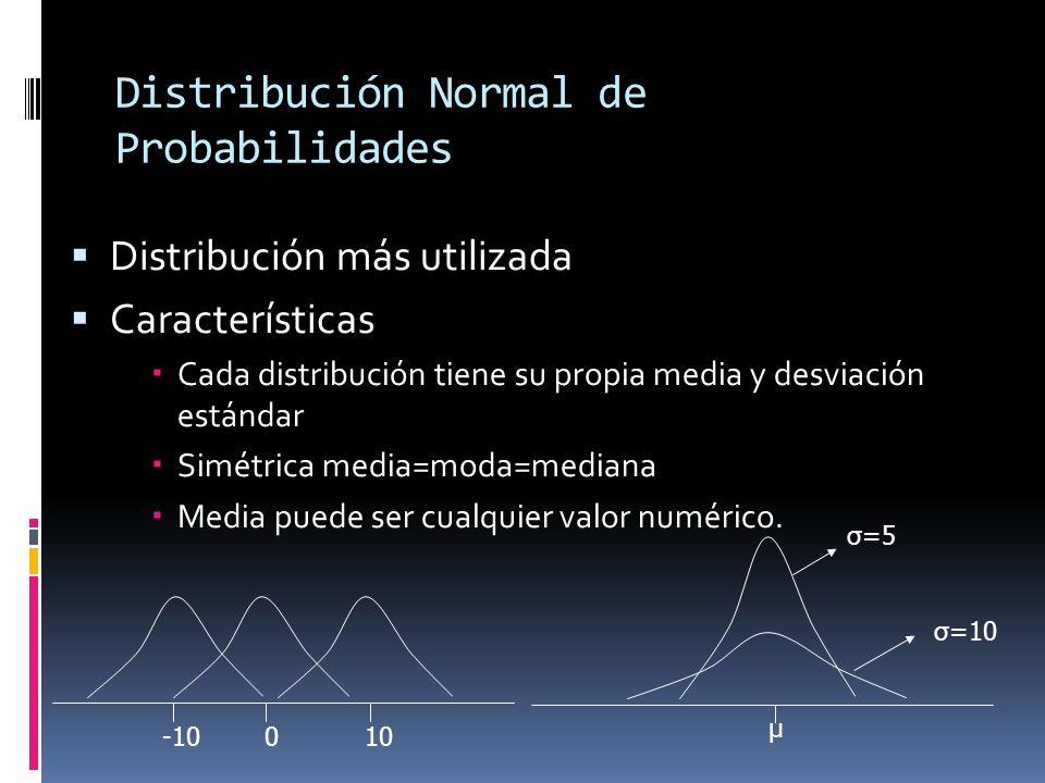 Distribución Normal de Probabilidades