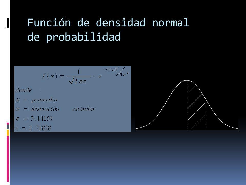 Función de densidad normal de probabilidad