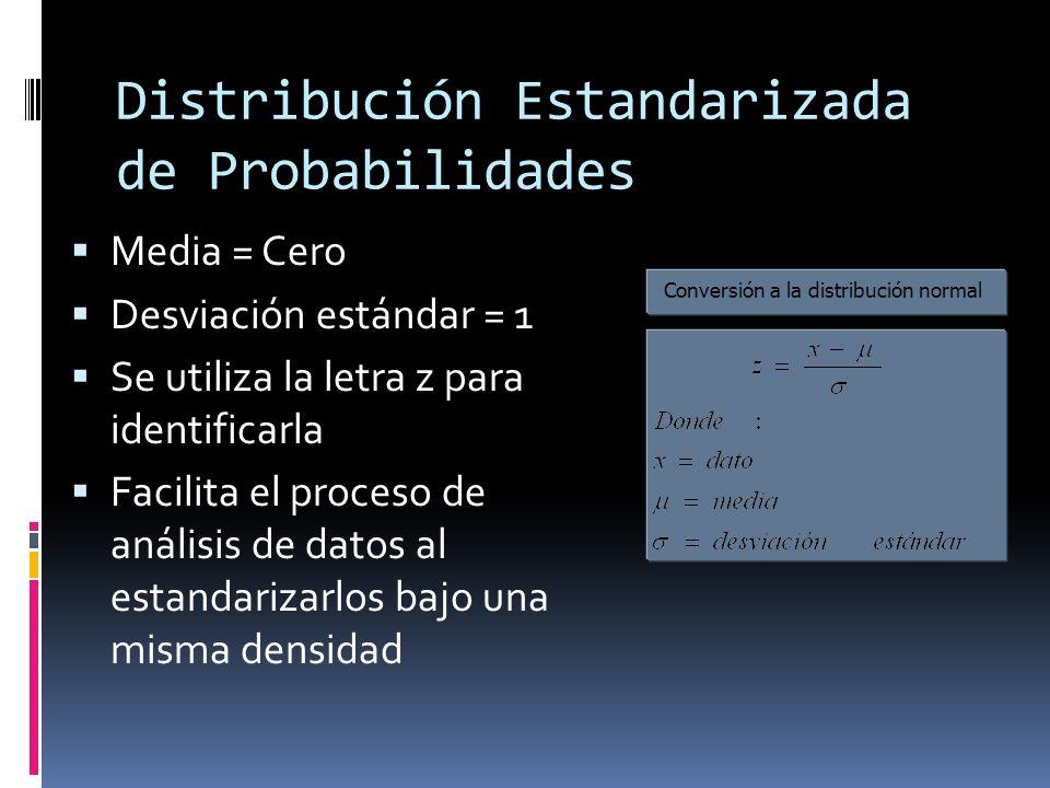 Distribución Estandarizada de Probabilidades