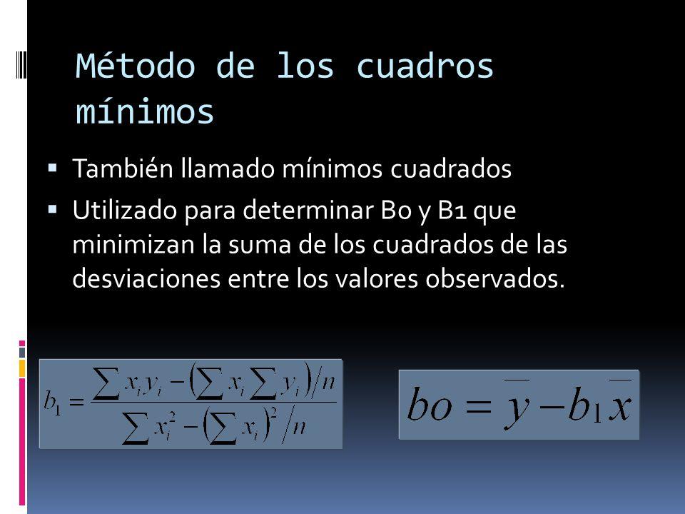 Método de los cuadros mínimos