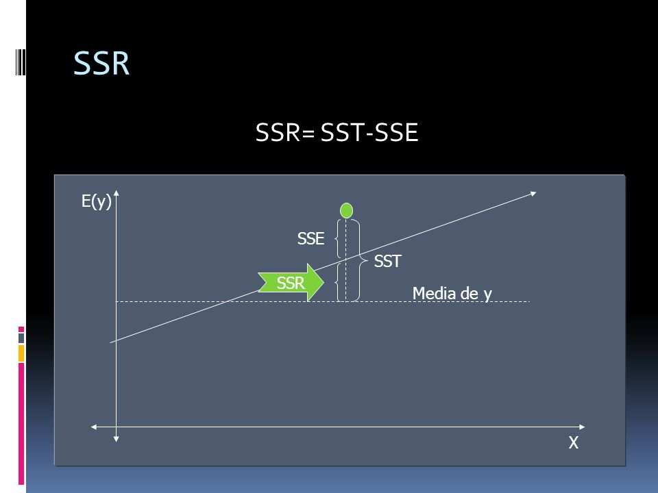 SSR SSR= SST-SSE E(y) X SSE SST SSR Media de y
