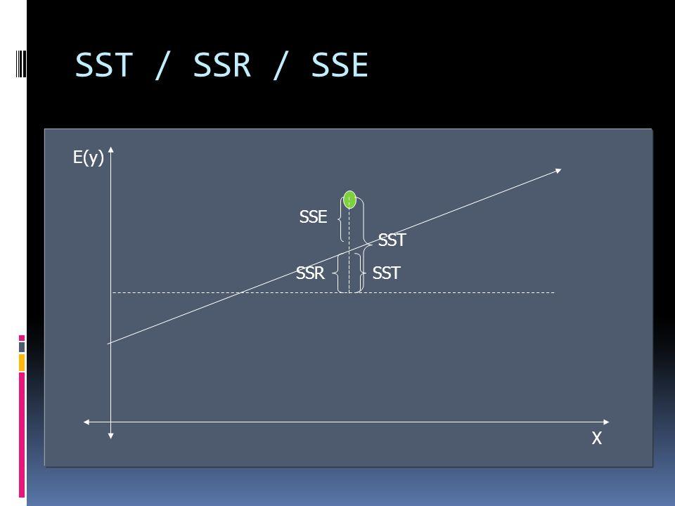 SST / SSR / SSE E(y) X. Estimadores que permiten determinar la bondad del ajuste para la ecuación de regresión.