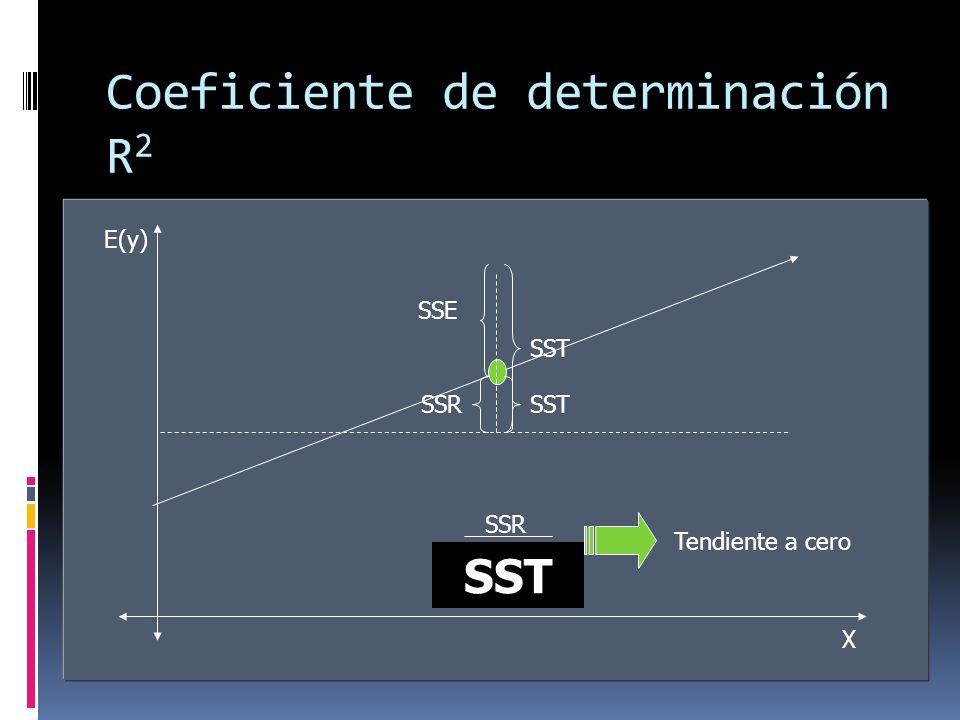 Coeficiente de determinación R2