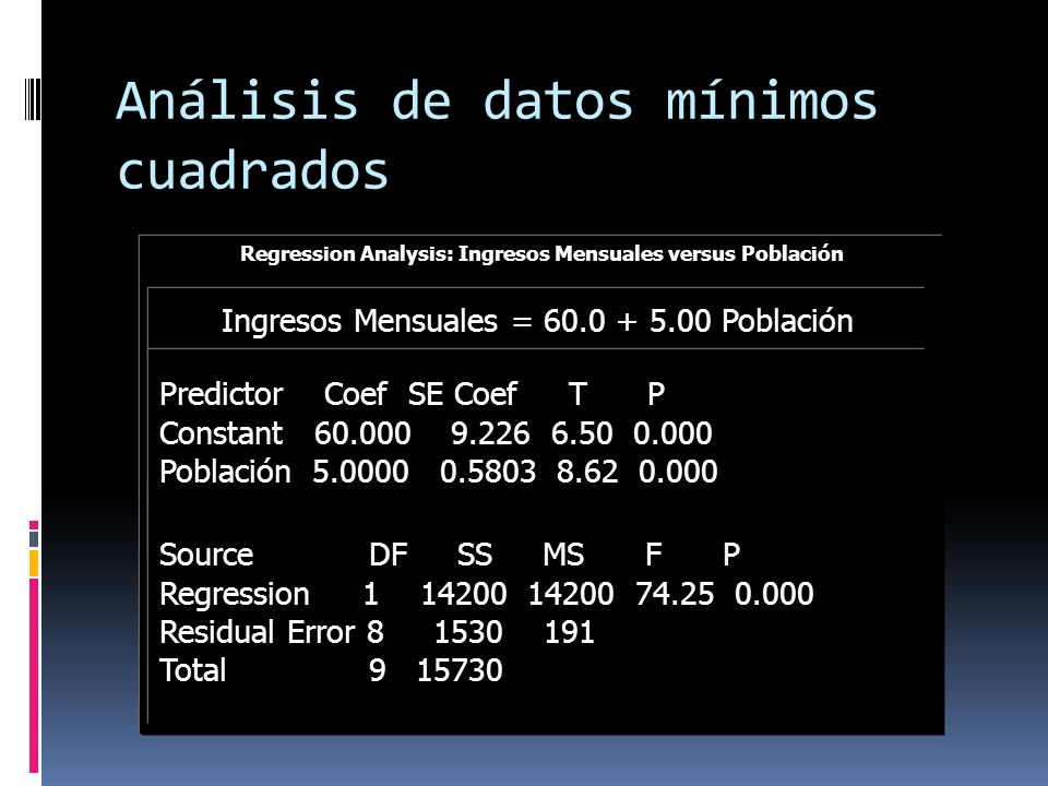 Análisis de datos mínimos cuadrados