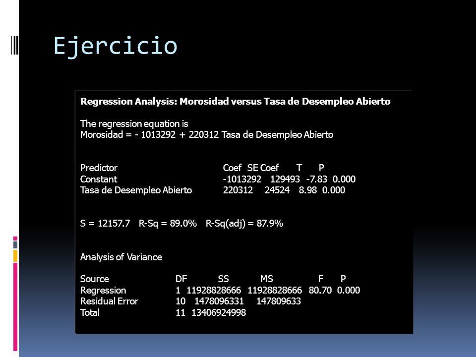 Ejercicio Regression Analysis: Morosidad versus Tasa de Desempleo Abierto. The regression equation is.