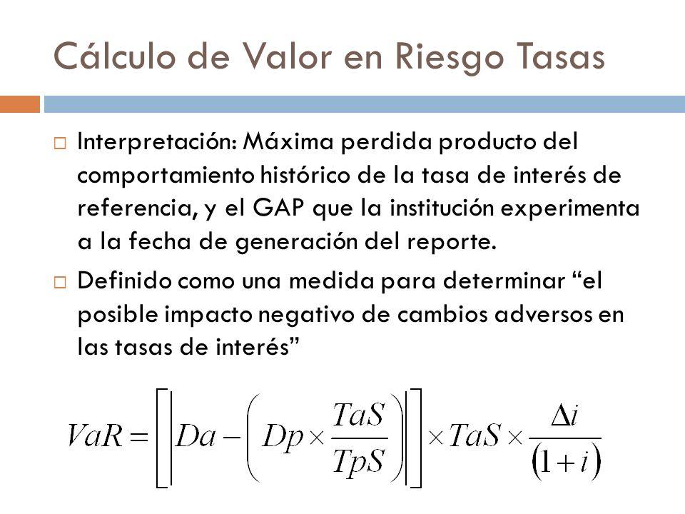 Cálculo de Valor en Riesgo Tasas