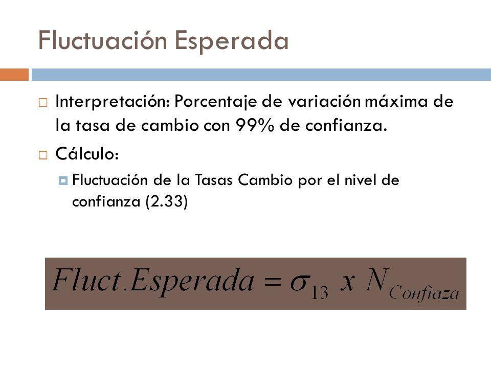 Fluctuación Esperada Interpretación: Porcentaje de variación máxima de la tasa de cambio con 99% de confianza.