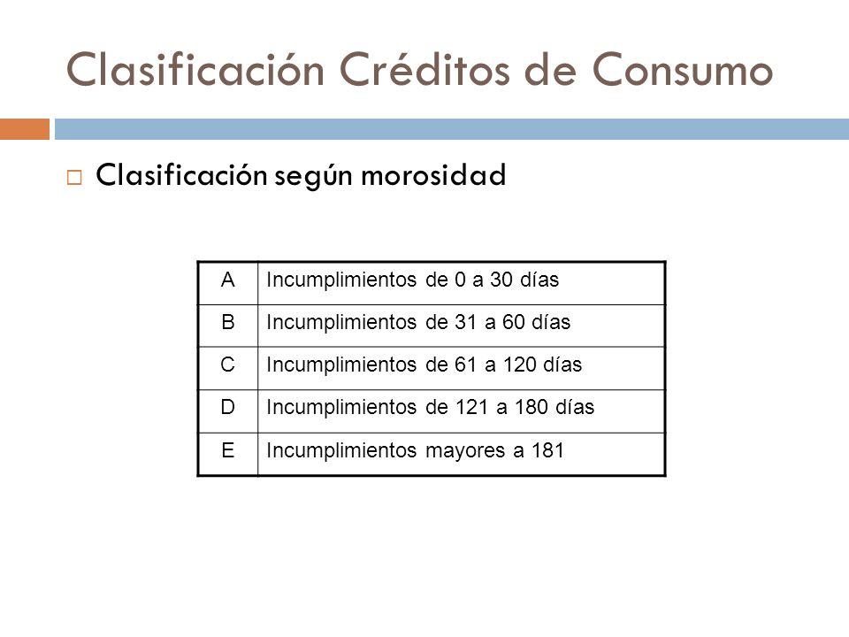 Clasificación Créditos de Consumo