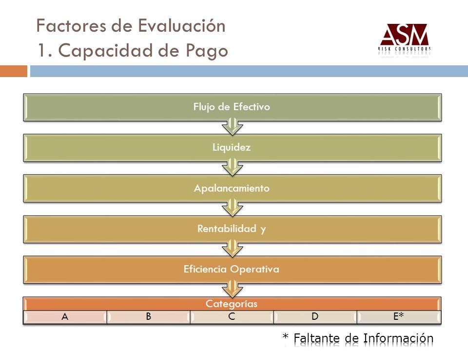 Factores de Evaluación 1. Capacidad de Pago