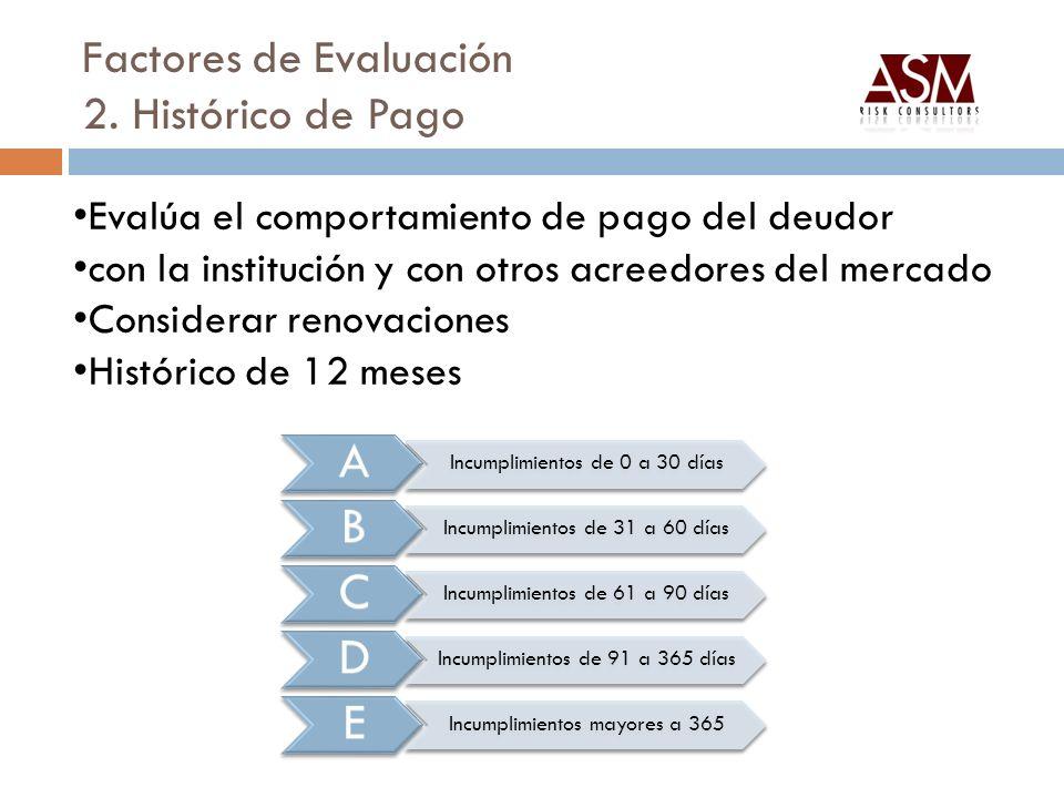 Factores de Evaluación 2. Histórico de Pago