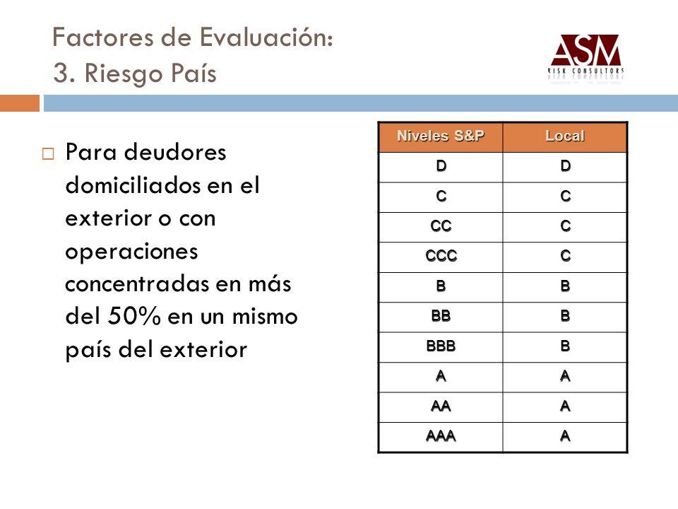 Factores de Evaluación: 3. Riesgo País