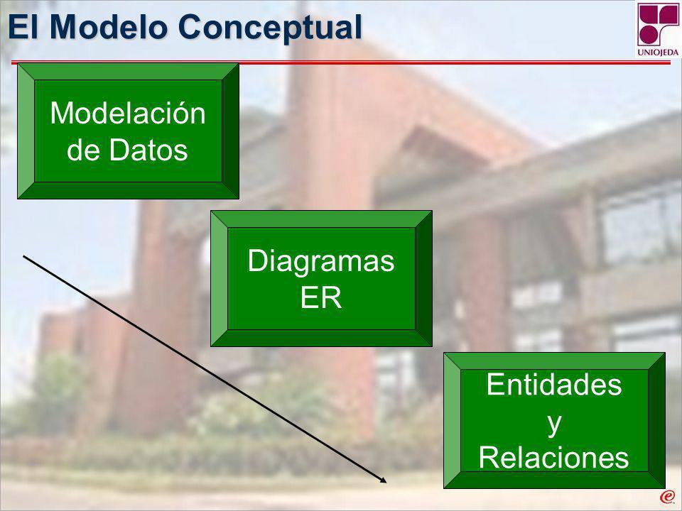 El Modelo Conceptual Modelación de Datos Diagramas ER Entidades y