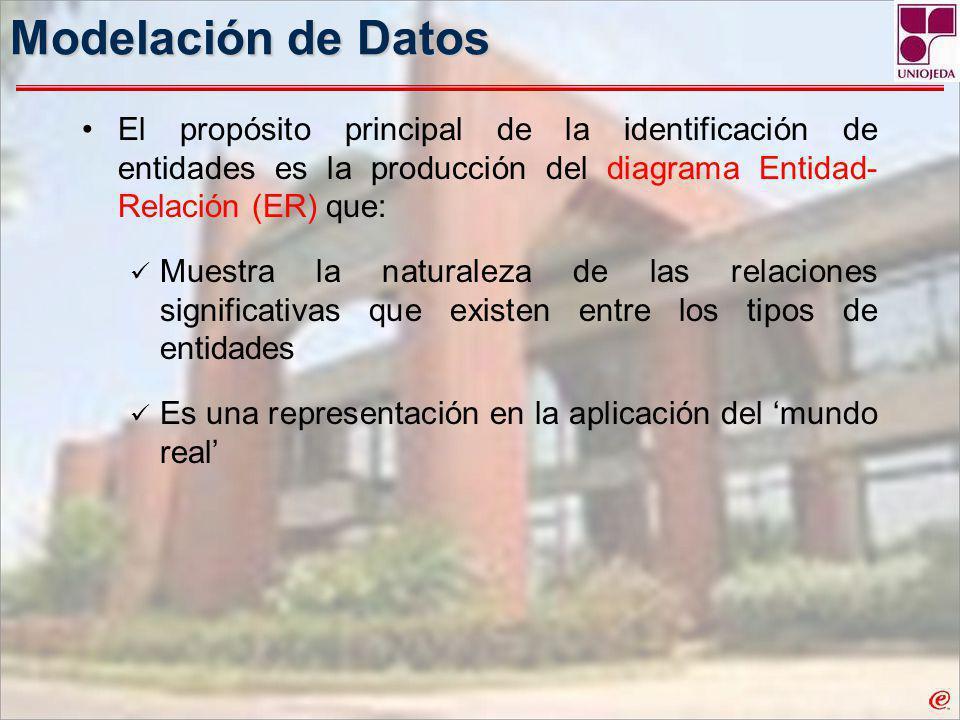 Modelación de Datos El propósito principal de la identificación de entidades es la producción del diagrama Entidad- Relación (ER) que: