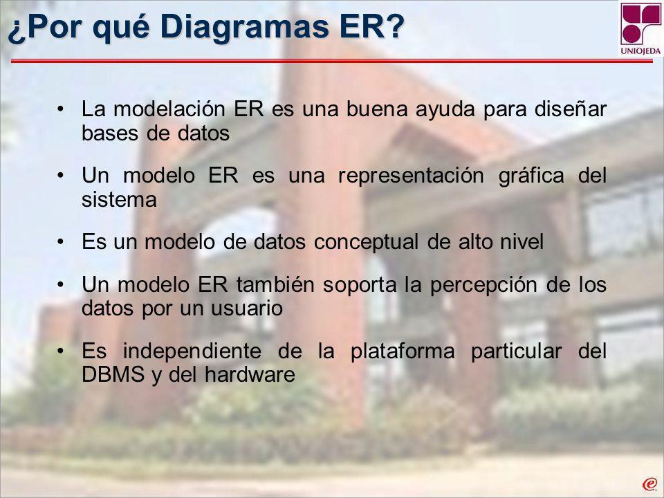 ¿Por qué Diagramas ER La modelación ER es una buena ayuda para diseñar bases de datos. Un modelo ER es una representación gráfica del sistema.
